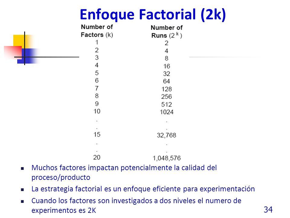Enfoque Factorial (2k) Muchos factores impactan potencialmente la calidad del proceso/producto La estrategia factorial es un enfoque eficiente para experimentación Cuando los factores son investigados a dos niveles el numero de experimentos es 2K 34