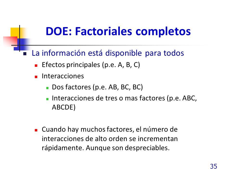 DOE: Factoriales completos La información está disponible para todos Efectos principales (p.e. A, B, C) Interacciones Dos factores (p.e. AB, BC, BC) I