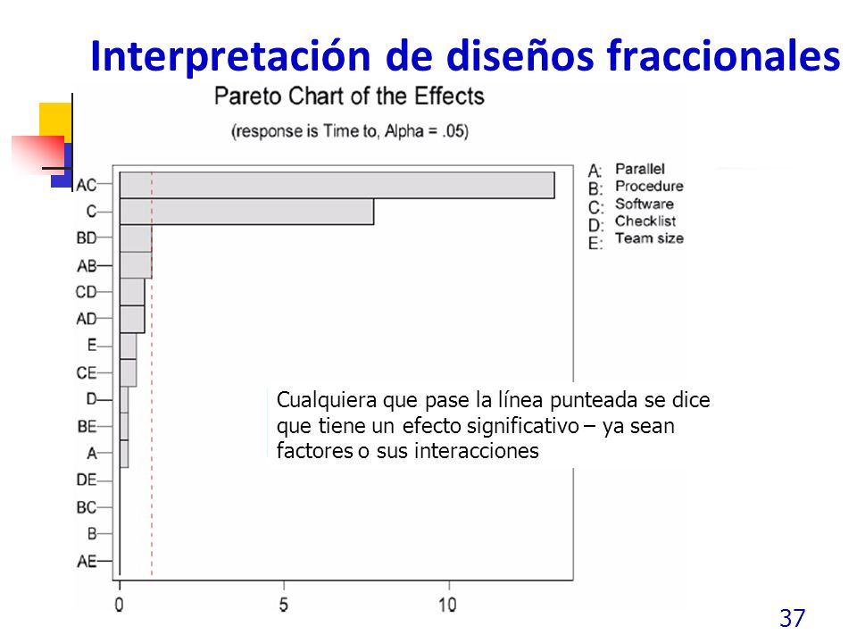 Interpretación de diseños fraccionales 37 Cualquiera que pase la línea punteada se dice que tiene un efecto significativo – ya sean factores o sus int