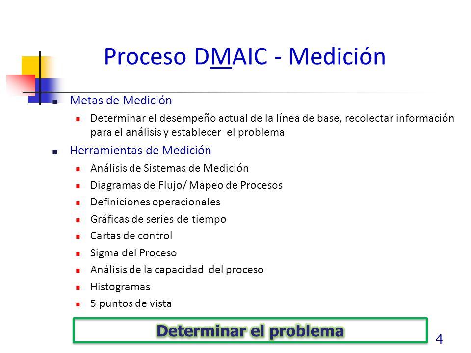 Proceso DMAIC - Medición Metas de Medición Determinar el desempeño actual de la línea de base, recolectar información para el análisis y establecer el