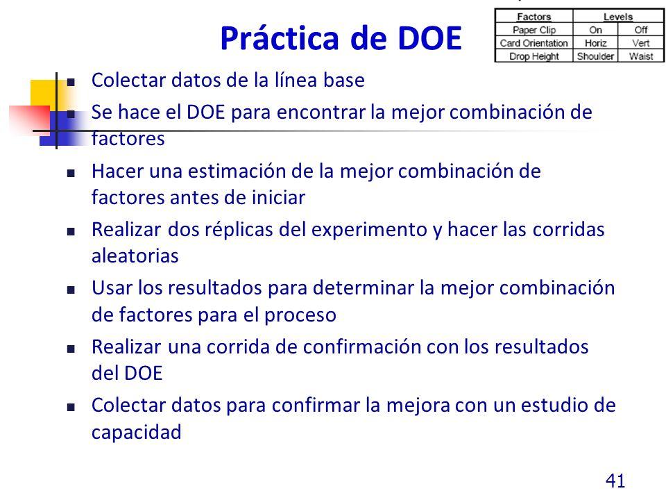 Práctica de DOE Colectar datos de la línea base Se hace el DOE para encontrar la mejor combinación de factores Hacer una estimación de la mejor combin