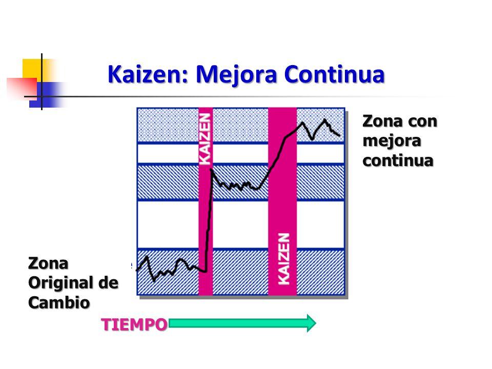 Kaizen: Mejora Continua Zona Original de Cambio Zona con mejora continua TIEMPO