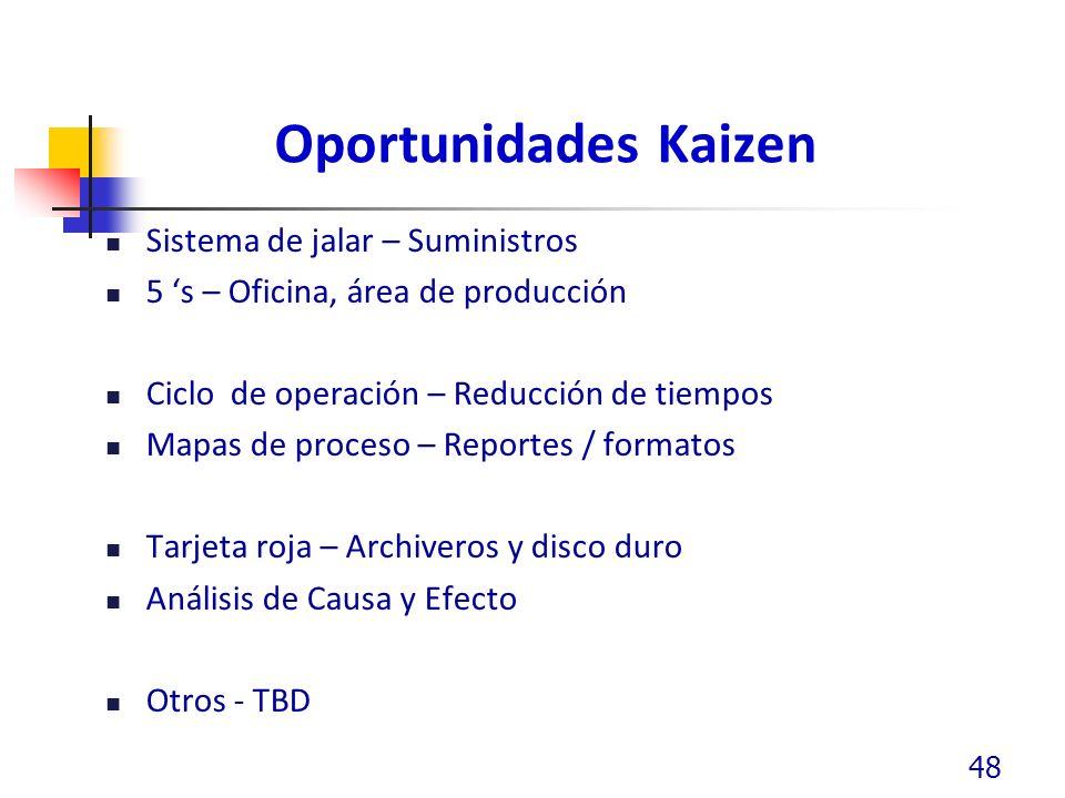 Oportunidades Kaizen Sistema de jalar – Suministros 5 s – Oficina, área de producción Ciclo de operación – Reducción de tiempos Mapas de proceso – Reportes / formatos Tarjeta roja – Archiveros y disco duro Análisis de Causa y Efecto Otros - TBD 48