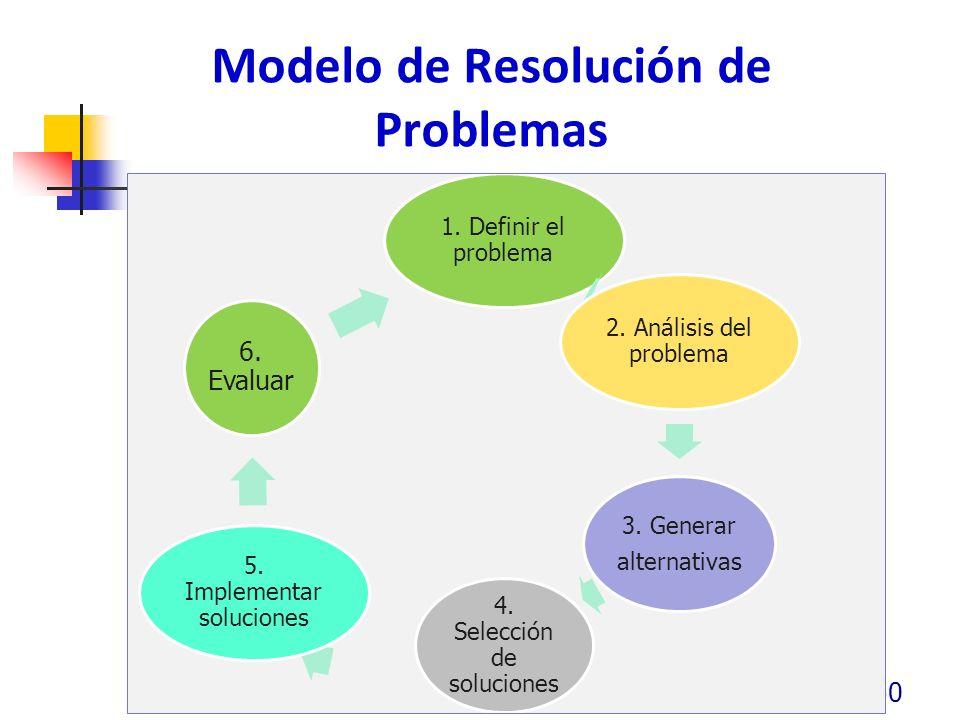 Modelo de Resolución de Problemas 50 1. Definir el problema 2. Análisis del problema 3. Generar alternativas 4. Selección de soluciones 5. Implementar