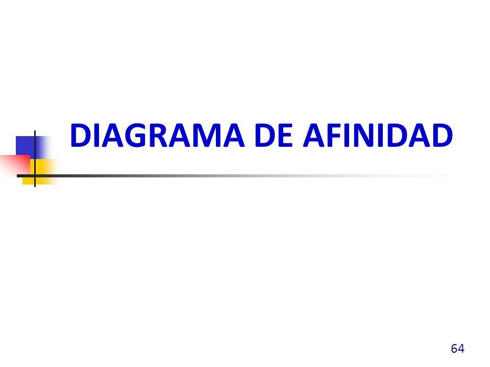 DIAGRAMA DE AFINIDAD 64