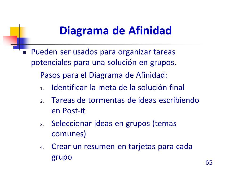 Diagrama de Afinidad Pueden ser usados para organizar tareas potenciales para una solución en grupos. Pasos para el Diagrama de Afinidad: 1. Identific