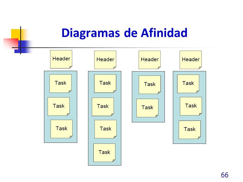 Diagramas de Afinidad 66