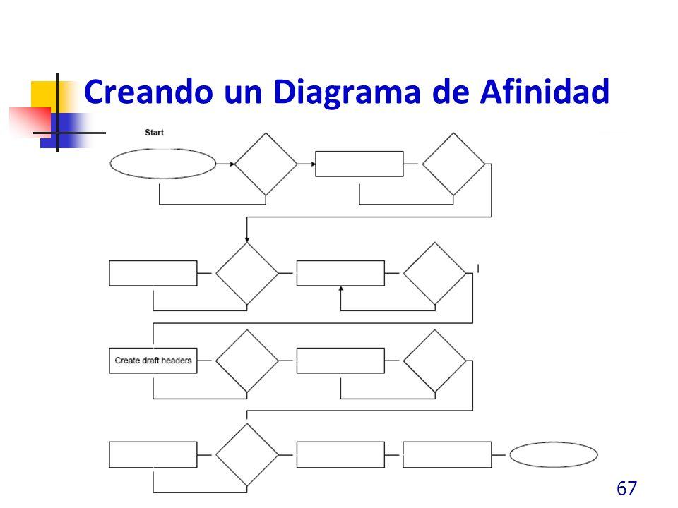 Creando un Diagrama de Afinidad 67