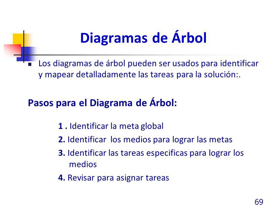 Diagramas de Árbol Los diagramas de árbol pueden ser usados para identificar y mapear detalladamente las tareas para la solución:. Pasos para el Diagr