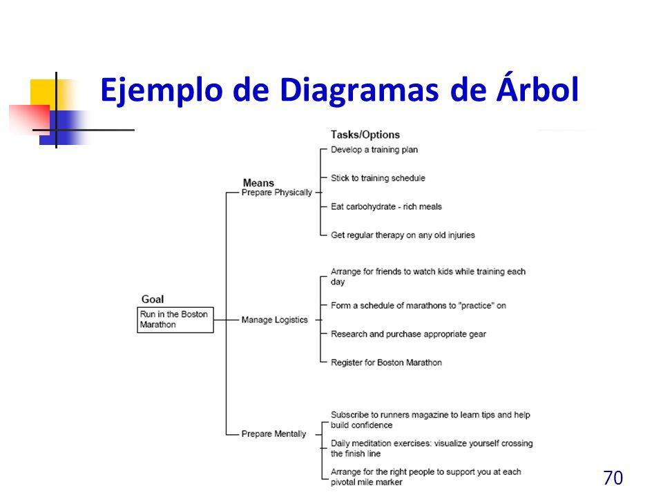 Ejemplo de Diagramas de Árbol 70