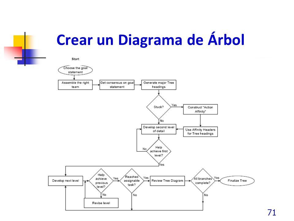 Crear un Diagrama de Árbol 71