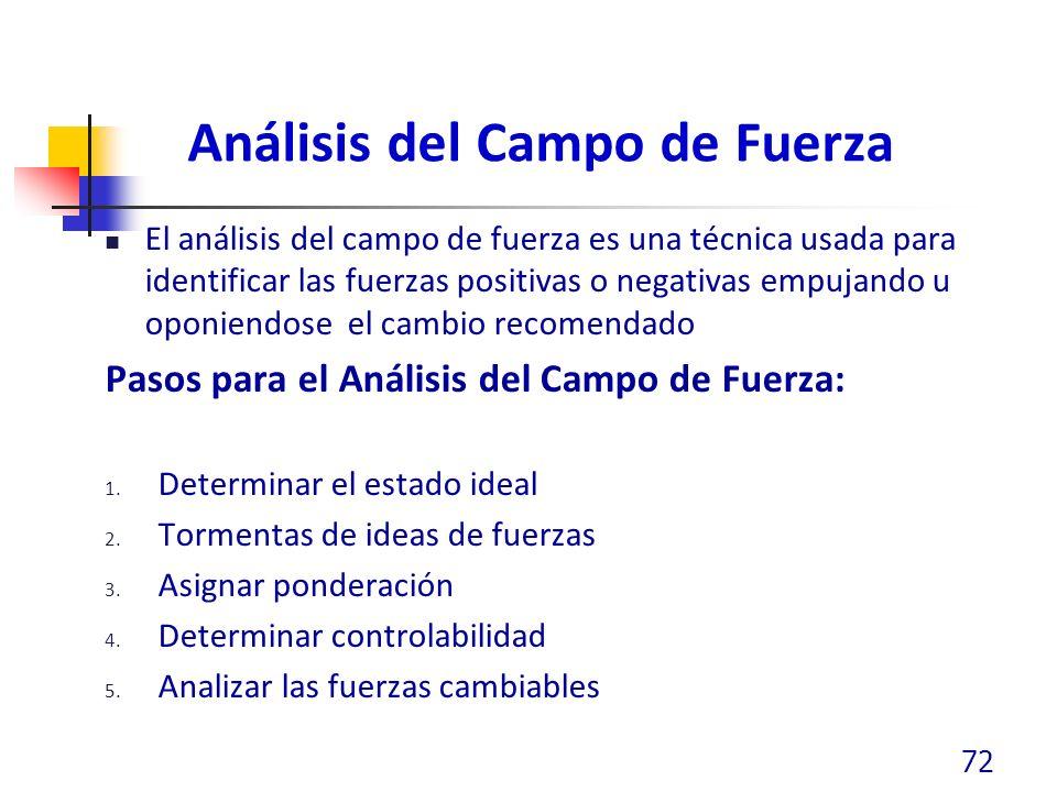 Análisis del Campo de Fuerza El análisis del campo de fuerza es una técnica usada para identificar las fuerzas positivas o negativas empujando u oponiendose el cambio recomendado Pasos para el Análisis del Campo de Fuerza: 1.