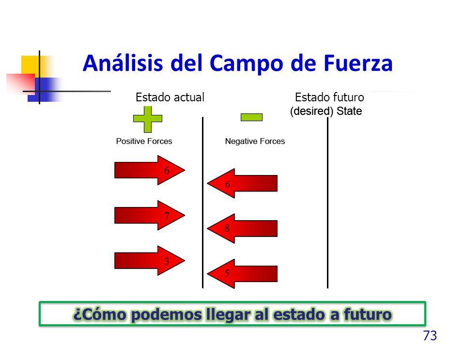 Análisis del Campo de Fuerza 73 Estado actual Estado futuro