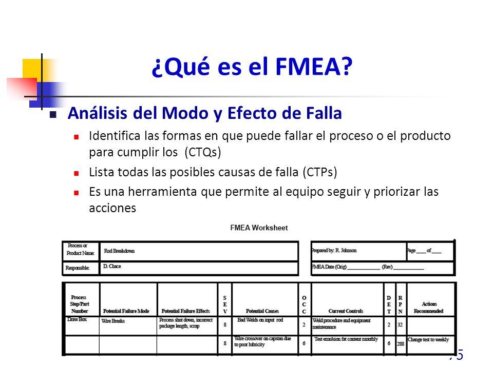 ¿Qué es el FMEA? Análisis del Modo y Efecto de Falla Identifica las formas en que puede fallar el proceso o el producto para cumplir los (CTQs) Lista