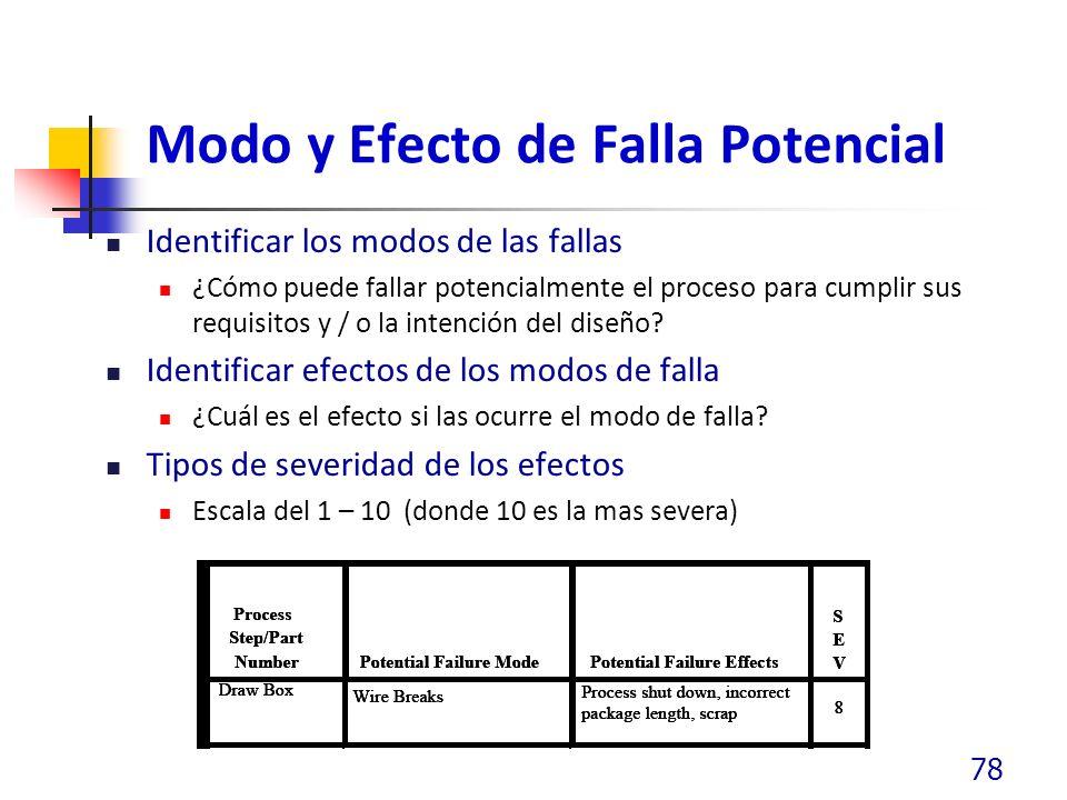 Modo y Efecto de Falla Potencial Identificar los modos de las fallas ¿Cómo puede fallar potencialmente el proceso para cumplir sus requisitos y / o la