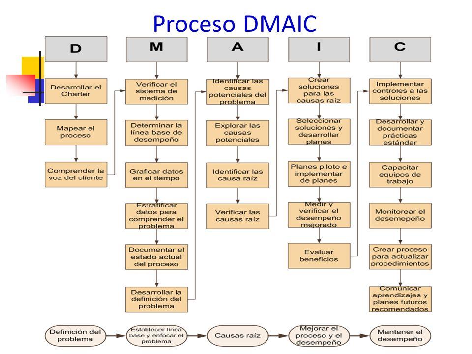 SIPOC SIPOC es usado para desarrollar un entendimiento de alto nivel de del proceso - Identificar el enlace de arriba hacia abajo SIPOC deberá: Definir los límites del proceso Describe donde recolectar la información Identifica proveedores y clientes Ayuda a mantener el pensamiento del proceso