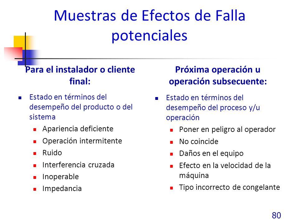 Muestras de Efectos de Falla potenciales Para el instalador o cliente final: Estado en términos del desempeño del producto o del sistema Apariencia de