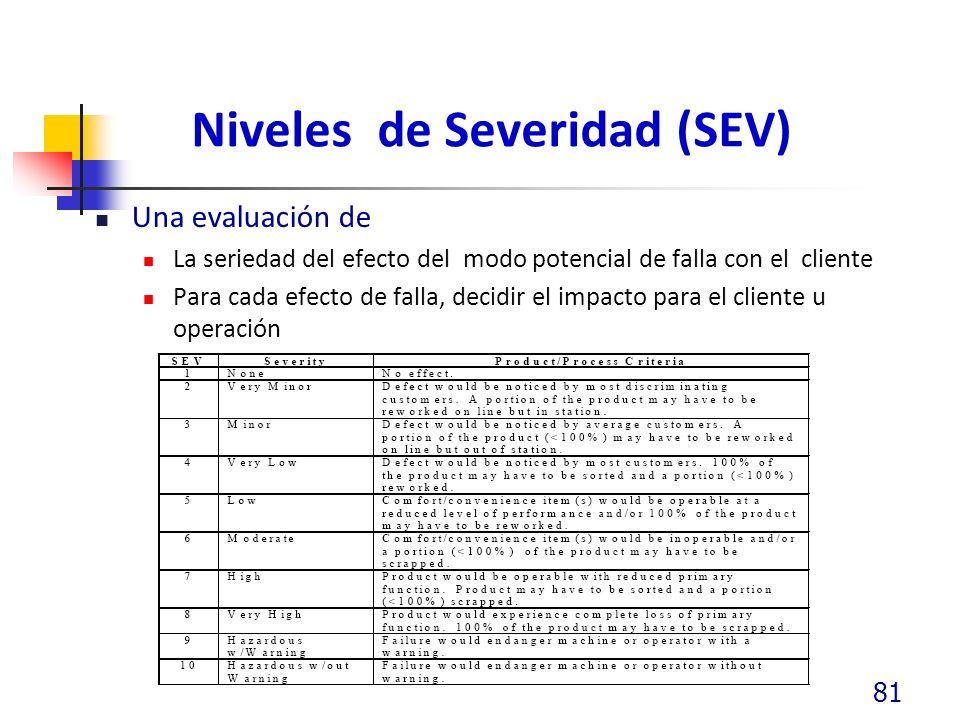 Niveles de Severidad (SEV) Una evaluación de La seriedad del efecto del modo potencial de falla con el cliente Para cada efecto de falla, decidir el impacto para el cliente u operación 81