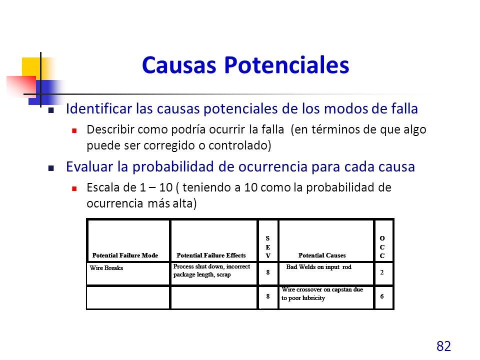 Causas Potenciales Identificar las causas potenciales de los modos de falla Describir como podría ocurrir la falla (en términos de que algo puede ser corregido o controlado) Evaluar la probabilidad de ocurrencia para cada causa Escala de 1 – 10 ( teniendo a 10 como la probabilidad de ocurrencia más alta) 82