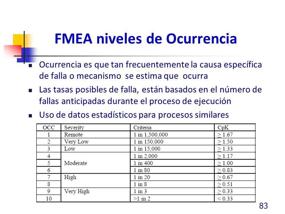 FMEA niveles de Ocurrencia Ocurrencia es que tan frecuentemente la causa específica de falla o mecanismo se estima que ocurra Las tasas posibles de falla, están basados en el número de fallas anticipadas durante el proceso de ejecución Uso de datos estadísticos para procesos similares 83