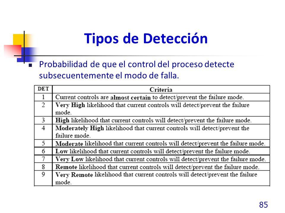 Tipos de Detección Probabilidad de que el control del proceso detecte subsecuentemente el modo de falla. 85