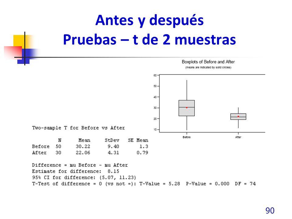 Antes y después Pruebas – t de 2 muestras 90