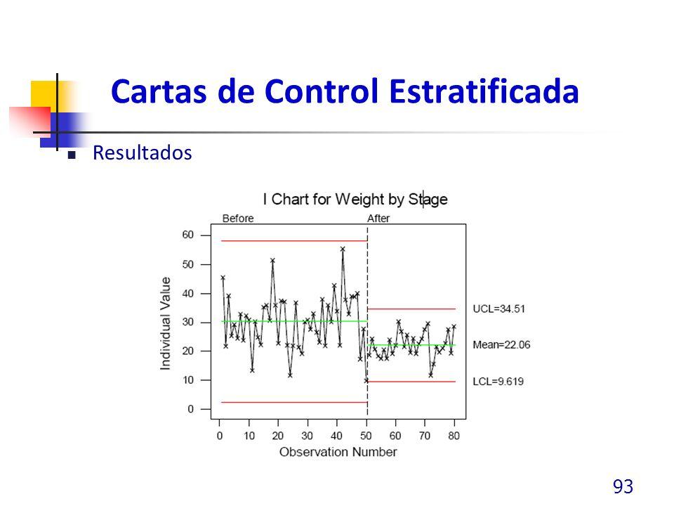 Cartas de Control Estratificada Resultados 93