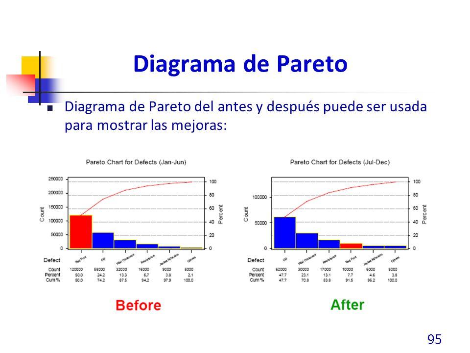 Diagrama de Pareto Diagrama de Pareto del antes y después puede ser usada para mostrar las mejoras: 95