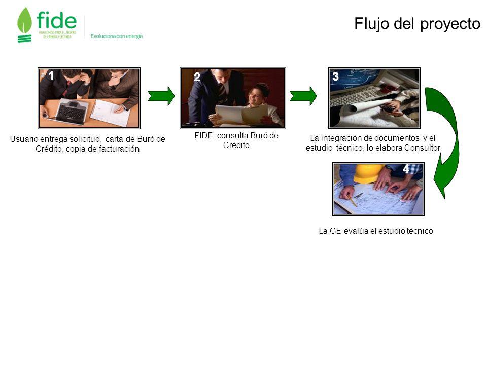 Usuario entrega solicitud, carta de Buró de Crédito, copia de facturación FIDE consulta Buró de Crédito 2 La integración de documentos y el estudio té