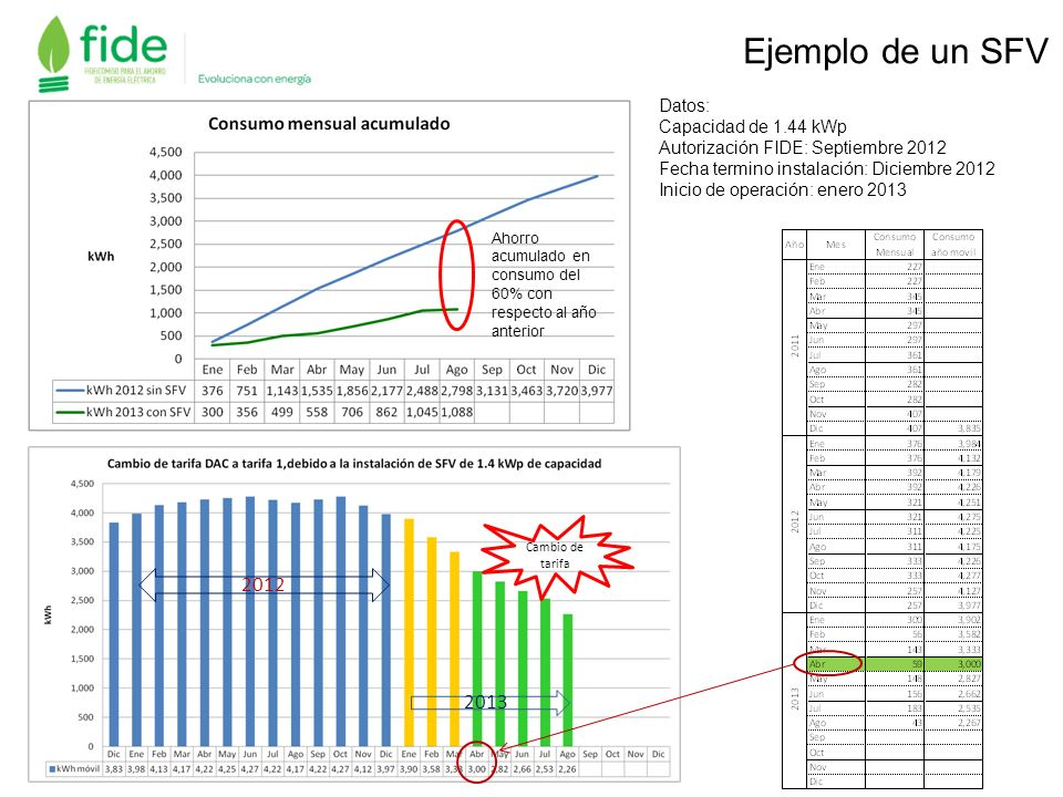 Ejemplo de un SFV Datos: Capacidad de 1.44 kWp Autorización FIDE: Septiembre 2012 Fecha termino instalación: Diciembre 2012 Inicio de operación: enero