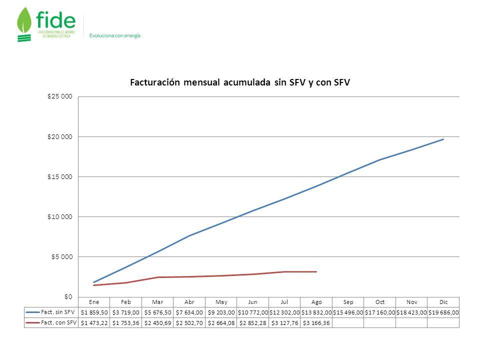 Monitoreo SFV, vía Internet Generación Histórica 2013 Datos: Capacidad de 2.36 kWp Fecha inicio de operación: abril 2013 Ubicación: Ciudad de México Generación Agosto de 2013