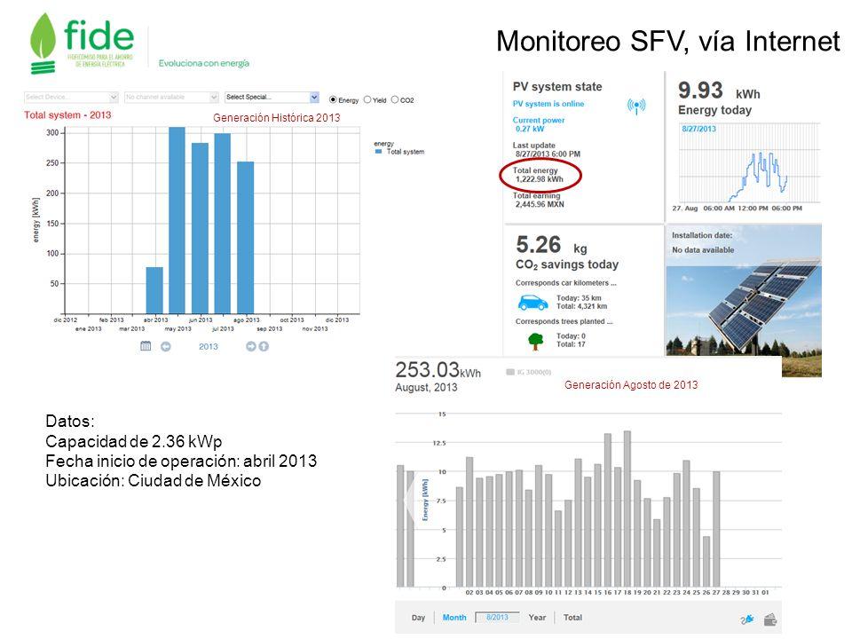 Monitoreo SFV, vía Internet Datos: Capacidad de: 1.22 kWp Autorización FIDE: Mayo 2013 Fecha termino instalación: Mayo 2013 Inicio de operación: junio 2013 Generación del día 27 de agosto