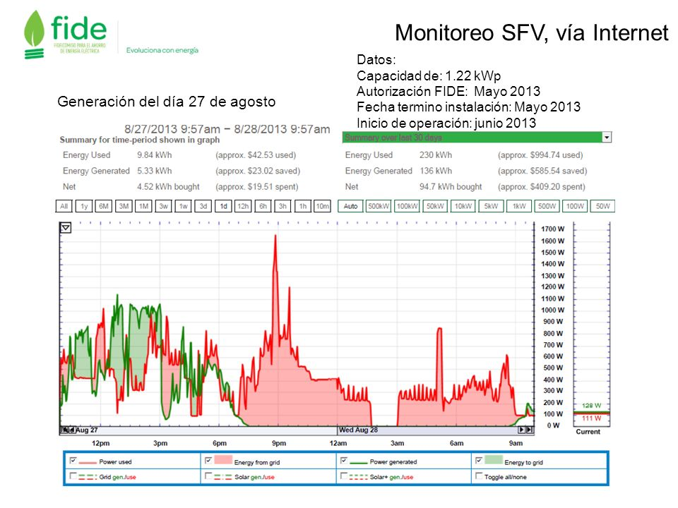 Monitoreo SFV, vía Internet Datos: Capacidad de: 1.22 kWp Autorización FIDE: Mayo 2013 Fecha termino instalación: Mayo 2013 Inicio de operación: junio