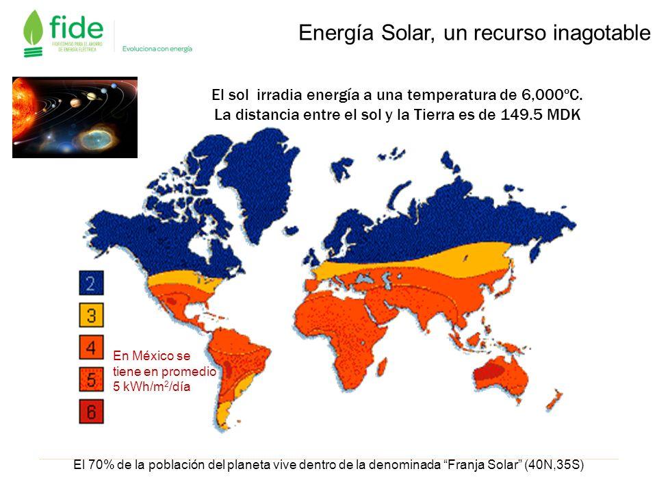 Energía Solar, un recurso inagotable El 70% de la población del planeta vive dentro de la denominada Franja Solar (40N,35S) El sol irradia energía a u