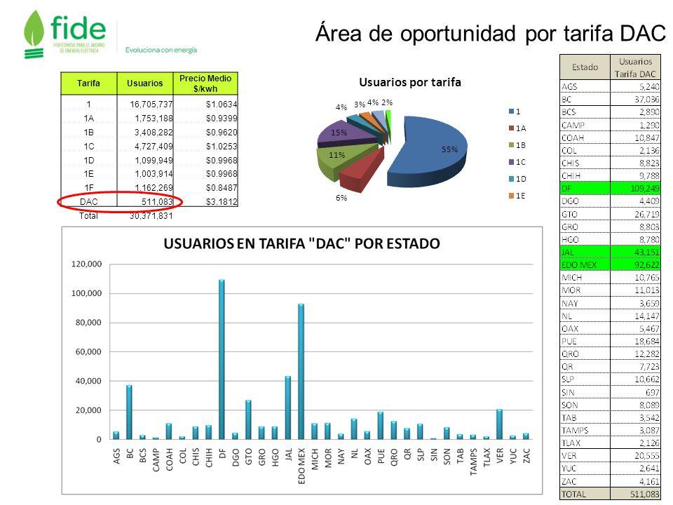 Área de oportunidad por tarifa DAC TarifaUsuarios Precio Medio $/kwh 116,705,737$1.0634 1A1,753,188$0.9399 1B3,408,282$0.9620 1C4,727,409$1.0253 1D1,0