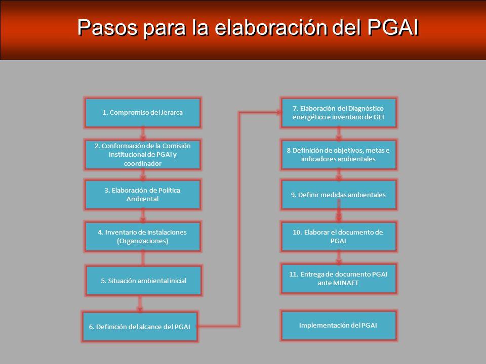 Compromiso del Jerarca PASO 1: Compromiso del Jerarca PGAI: beneficios en cuanto a mejora en el desempeño ambiental, e incluso beneficios económicos derivados de un mejor aprovechamiento de insumos y materiales.