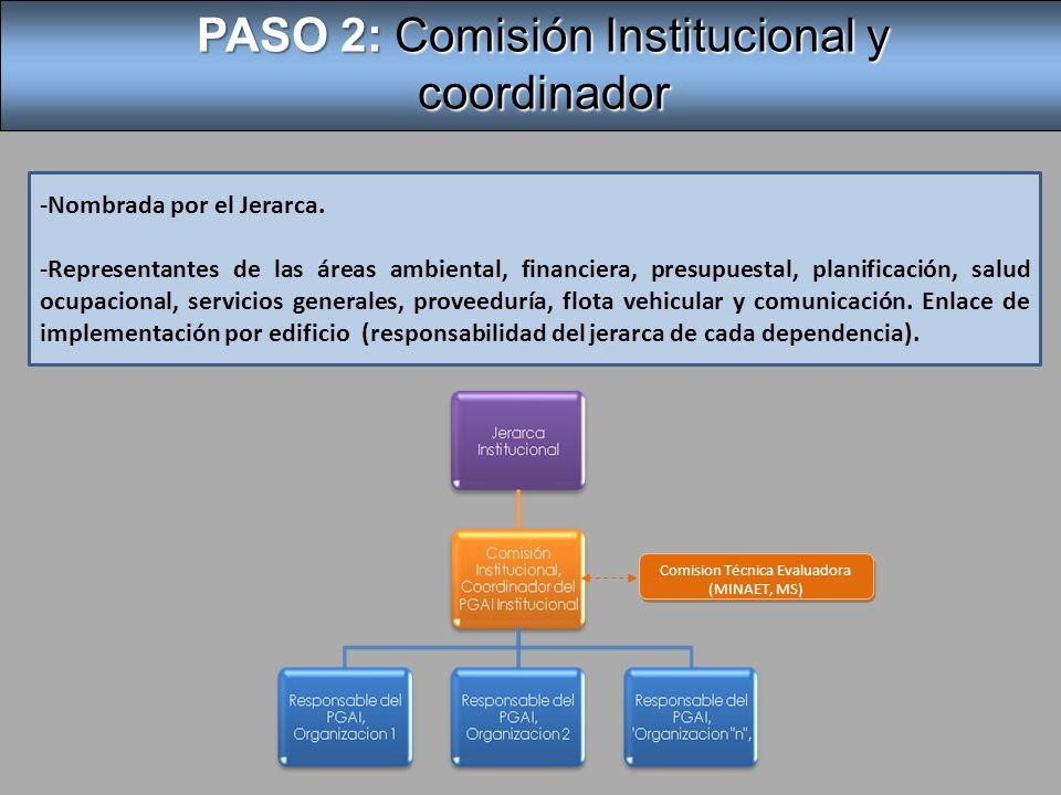Elaboración de la Política Ambiental Institucional PASO 3: Elaboración de la Política Ambiental Institucional Propuesta por la Comisión Institucional y aprobada por el Jerarca.