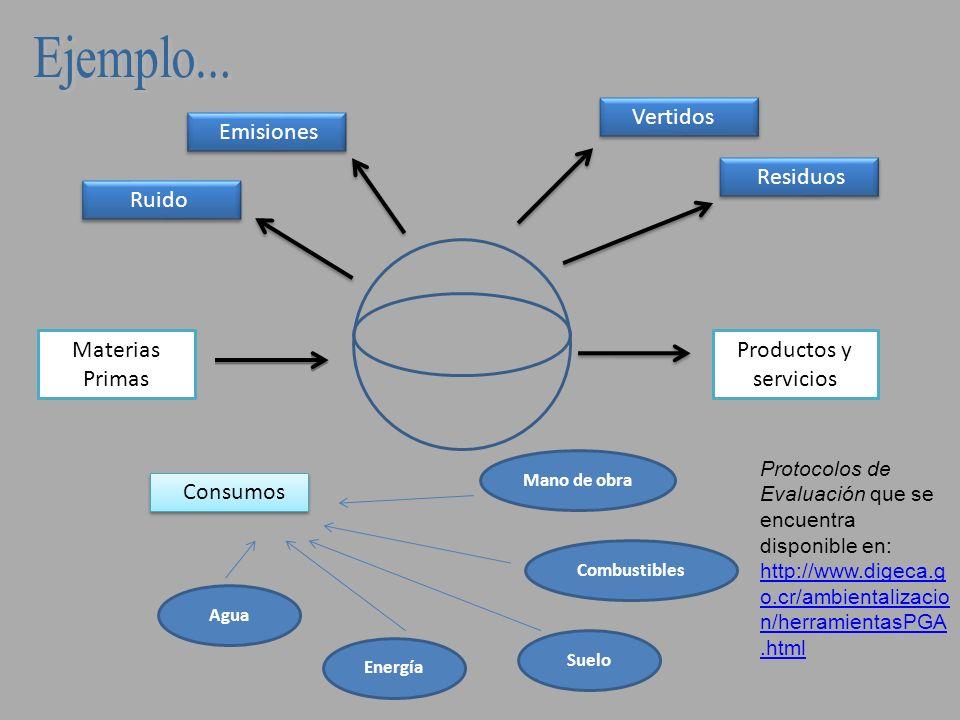 Proceso productivo / Servicio Ruido Emisiones al aire Aguas residuales Residuos.....