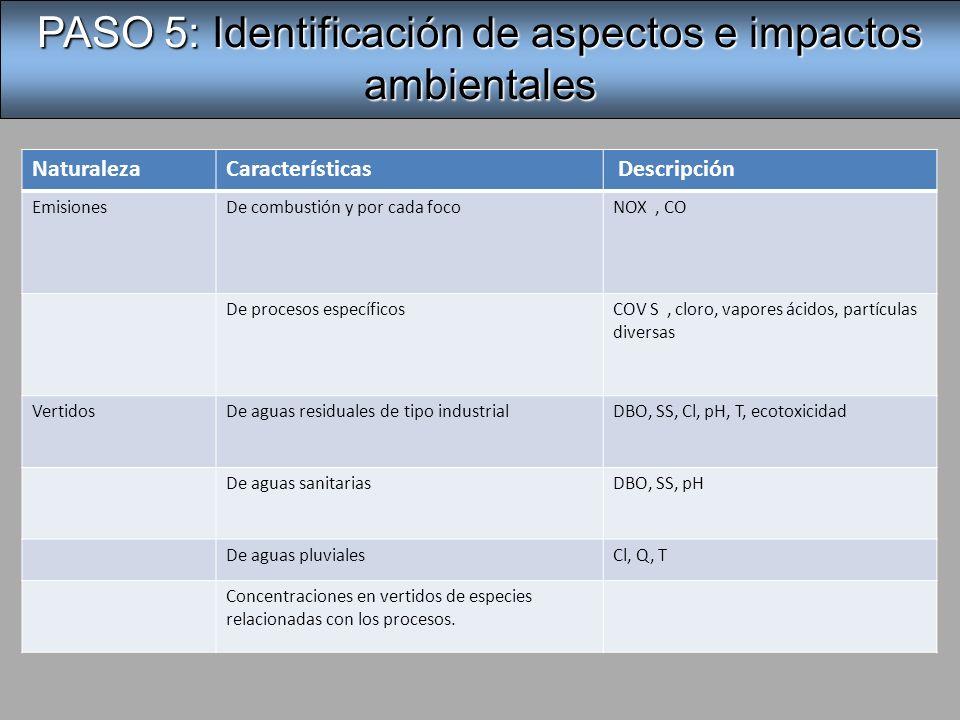 NaturalezaCaracterísticas Descripción ResiduosPeligrosos Restos de aceites y grasas.