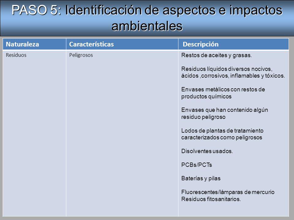 5.4 Identificación de aspectos ambientales significativos (AAS).