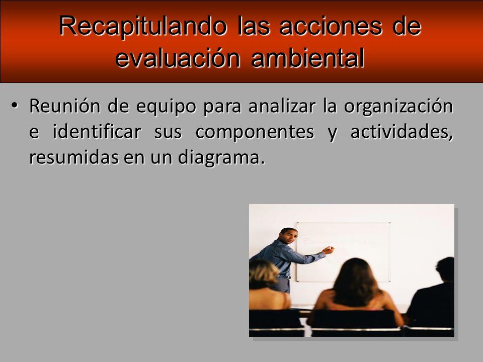 A continuación, se realiza el inventario principal de aspectos ambientales que caracteriza a la organización.