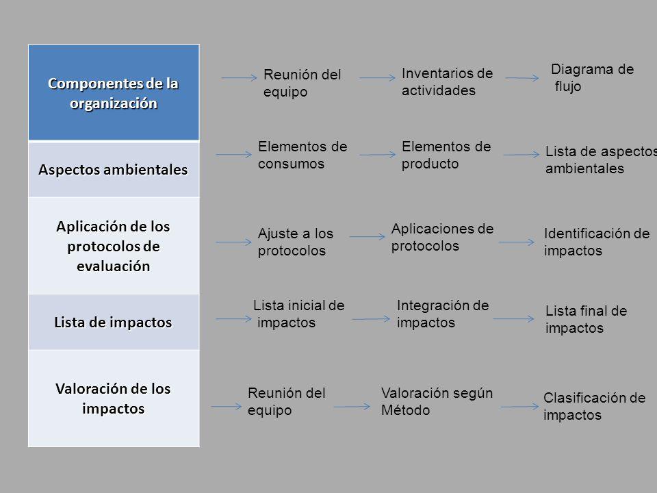 PASO 5: Identificación de aspectos e impactos ambientales 5.6.