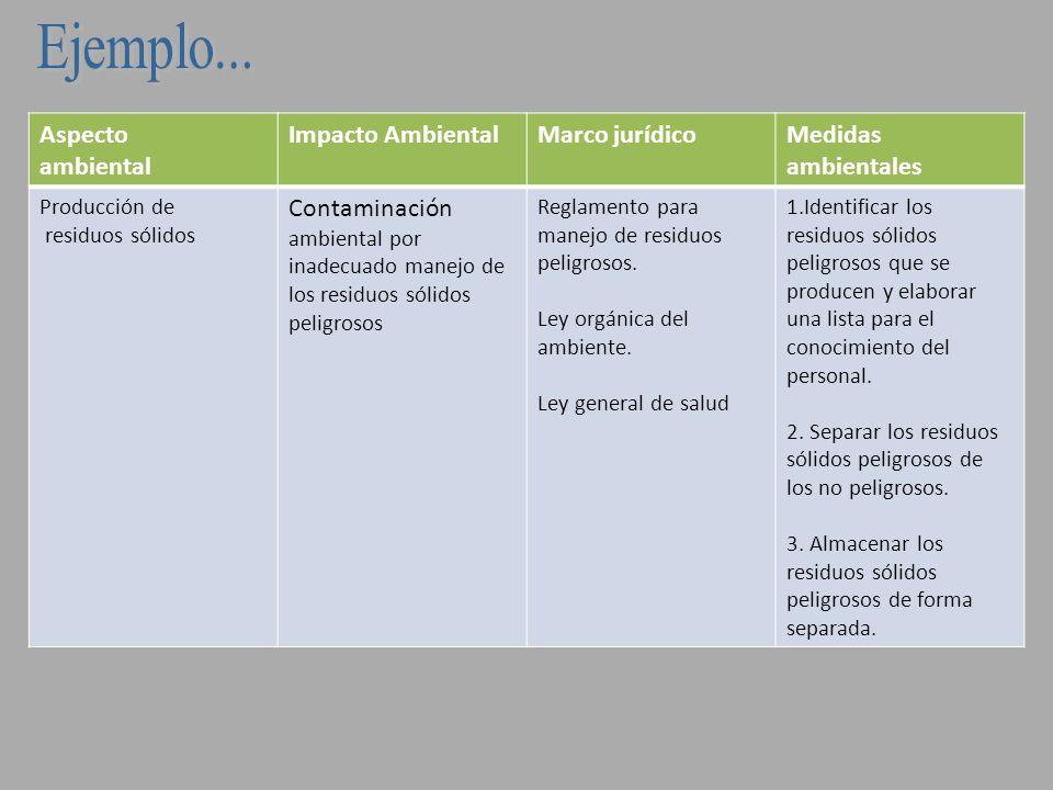 Aspecto ambiental Impacto AmbientalMarco jurídicoMedidas ambientales RuidoContaminación del aire por el ruido que se produce al interior de las instalaciones Reglamento sobre ruido.