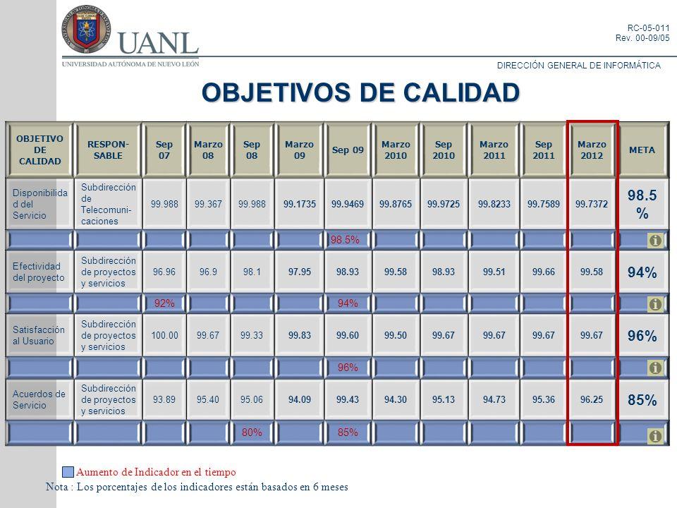 DIRECCIÓN GENERAL DE INFORMÁTICA RC-05-011 Rev. 00-09/05 OBJETIVOS DE CALIDAD Aumento de Indicador en el tiempo Nota : Los porcentajes de los indicado