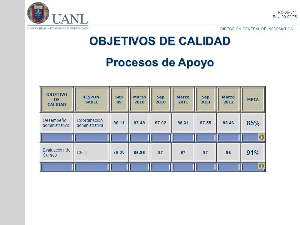 DIRECCIÓN GENERAL DE INFORMÁTICA RC-05-011 Rev. 00-09/05 OBJETIVOS DE CALIDAD Procesos de Apoyo