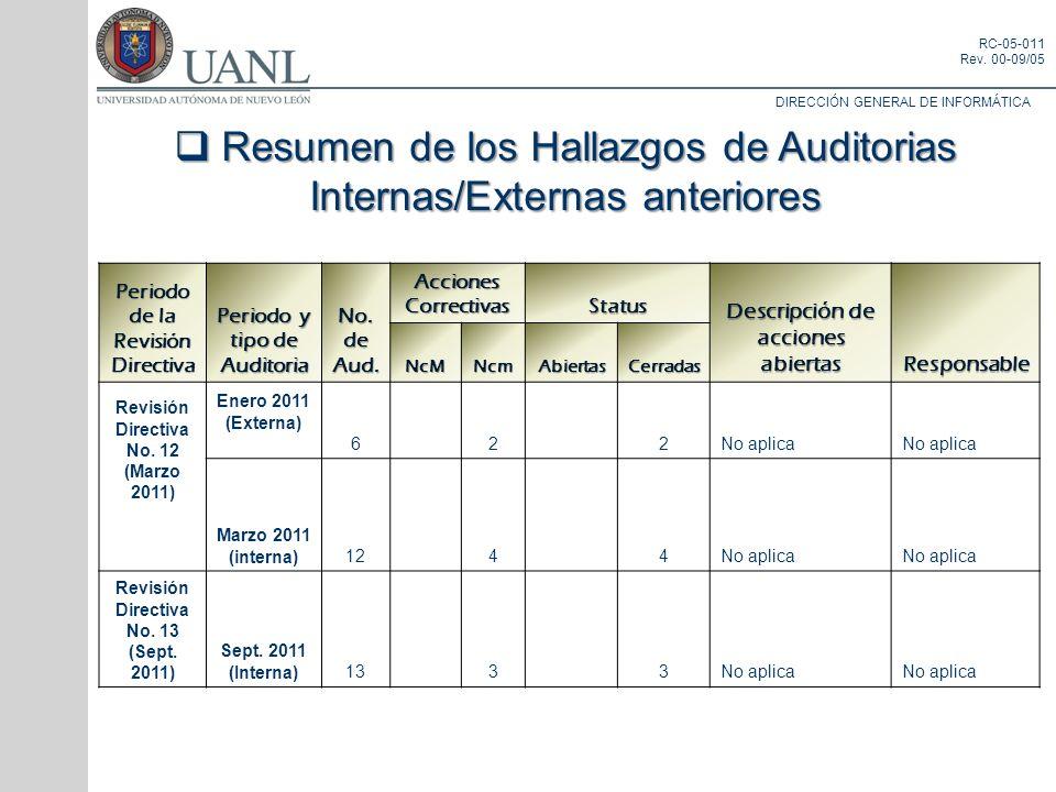 DIRECCIÓN GENERAL DE INFORMÁTICA RC-05-011 Rev. 00-09/05 Periodo de la Revisión Directiva Periodo y tipo de Auditoria No. de Aud. Acciones Correctivas