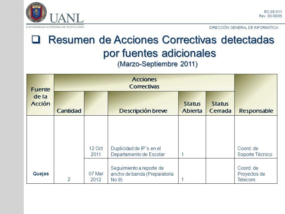 DIRECCIÓN GENERAL DE INFORMÁTICA RC-05-011 Rev. 00-09/05 Resumen de Acciones Correctivas detectadas por fuentes adicionales Resumen de Acciones Correc