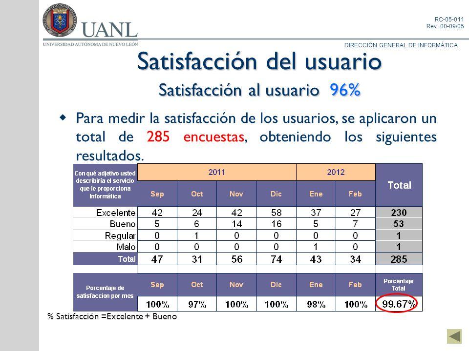 DIRECCIÓN GENERAL DE INFORMÁTICA RC-05-011 Rev. 00-09/05 Satisfacción del usuario Satisfacción al usuario 96% Para medir la satisfacción de los usuari
