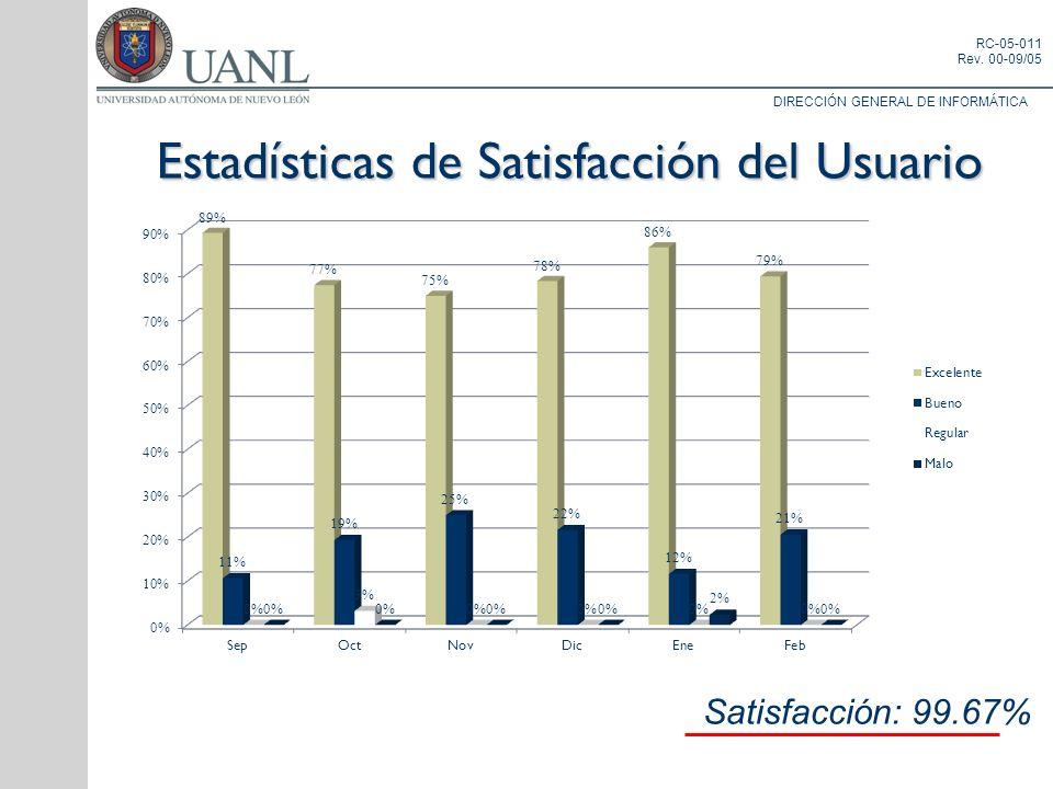 DIRECCIÓN GENERAL DE INFORMÁTICA RC-05-011 Rev. 00-09/05 Estadísticas de Satisfacción del Usuario Satisfacción: 99.67%