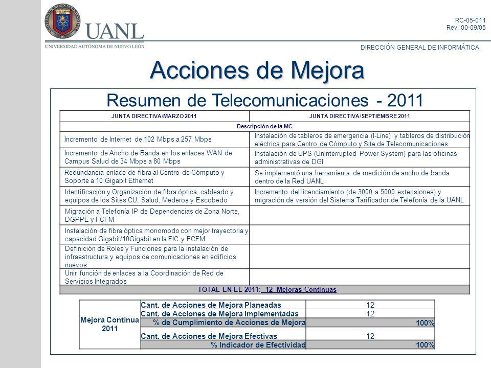 DIRECCIÓN GENERAL DE INFORMÁTICA RC-05-011 Rev. 00-09/05 Resumen de Telecomunicaciones - 2011 Acciones de Mejora JUNTA DIRECTIVA/MARZO 2011JUNTA DIREC